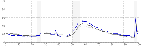 Punta Gorda, Florida monthly unemployment rate chart